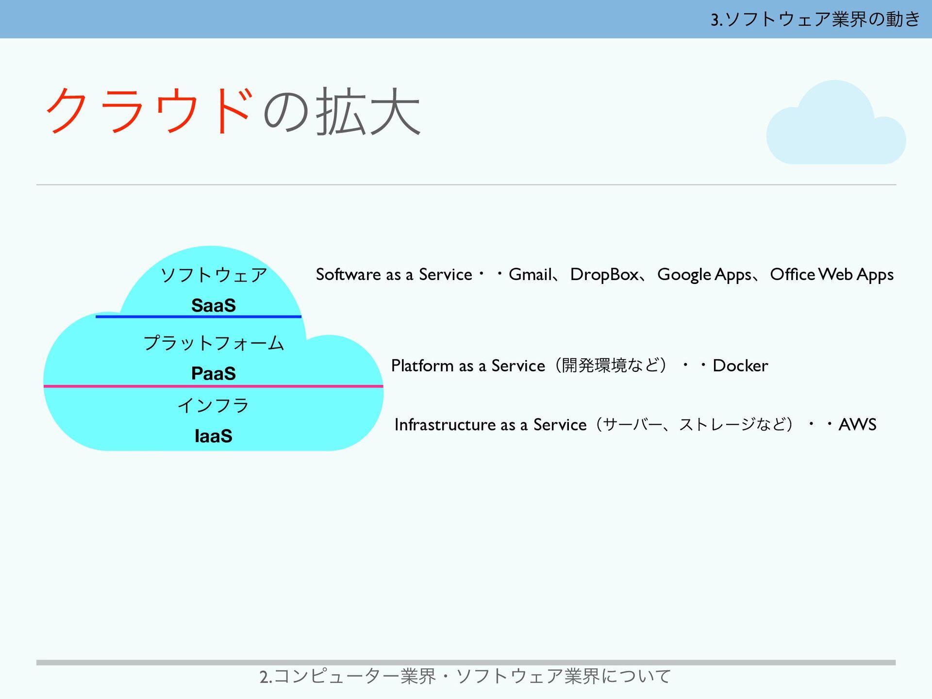 2.ίϯϐϡʔλʔۀքɾιϑτΣΞۀքʹ͍ͭͯ Software as a Serviceɾ...