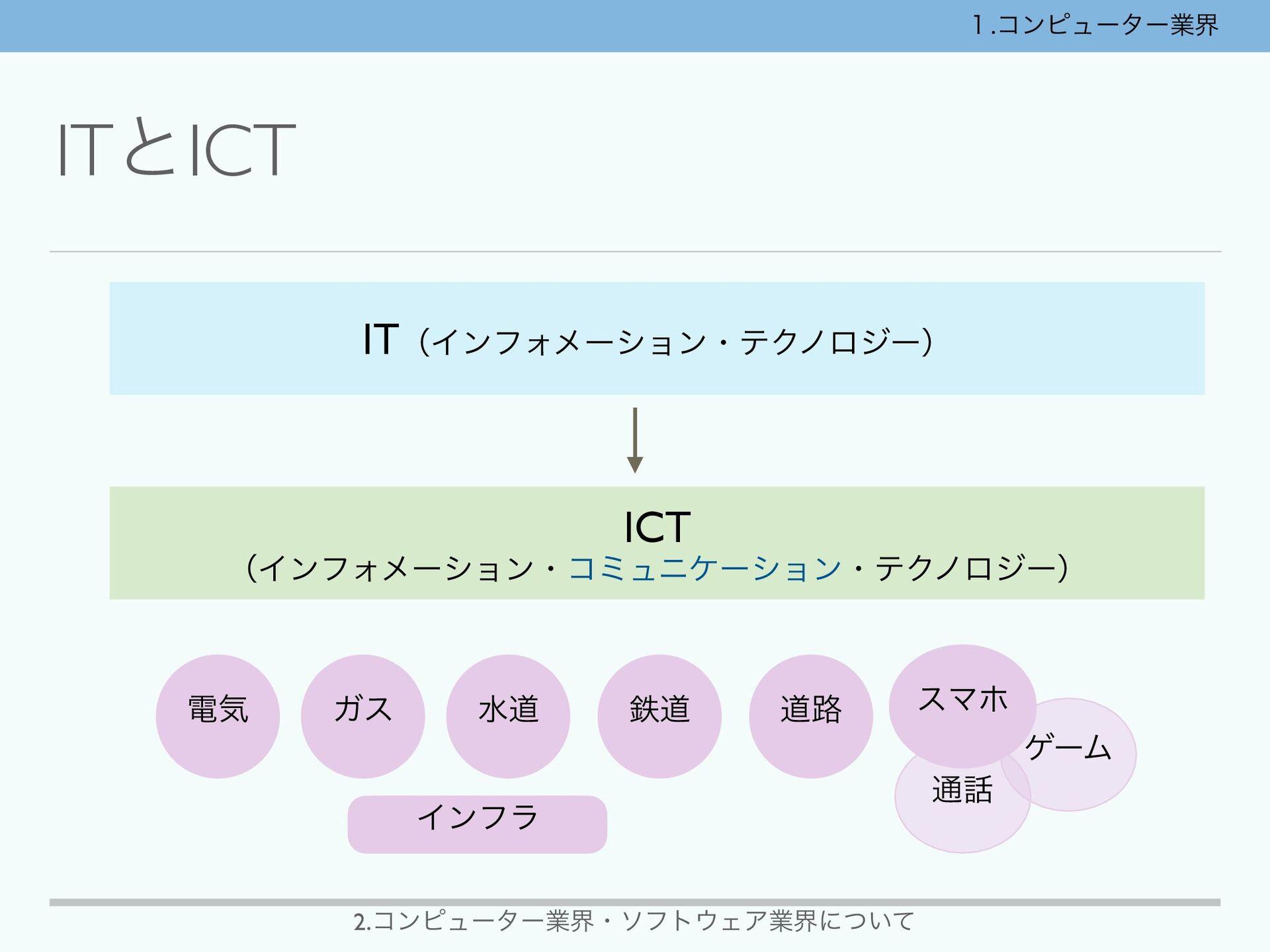 ITͱICT ITʢΠϯϑΥϝʔγϣϯɾςΫϊϩδʔʣ IC T  ʢΠϯϑΥϝʔγϣϯɾίϛ...