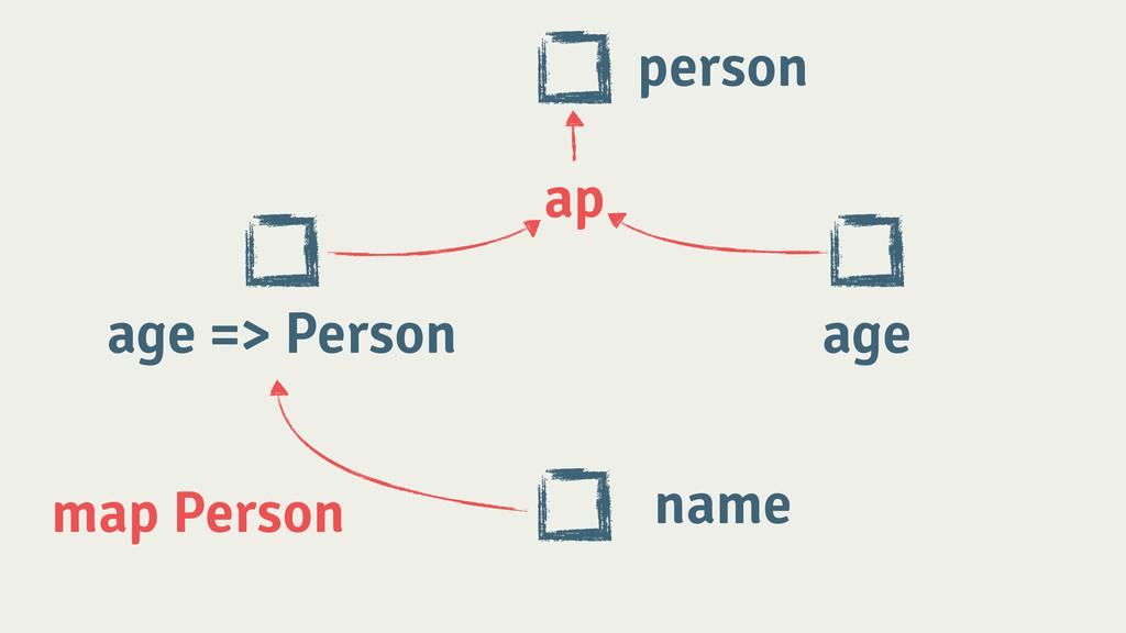 person age => Person age ! ap ! map Person name