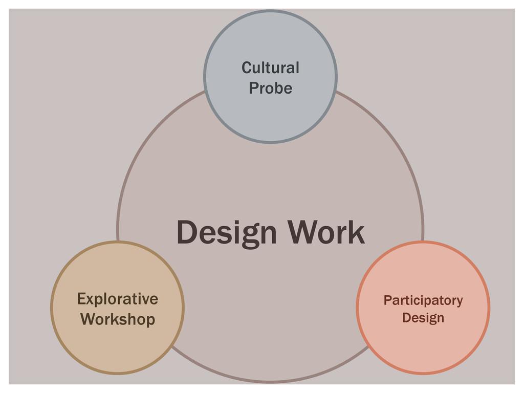 Design Work Cultural Probe Explorative Workshop...