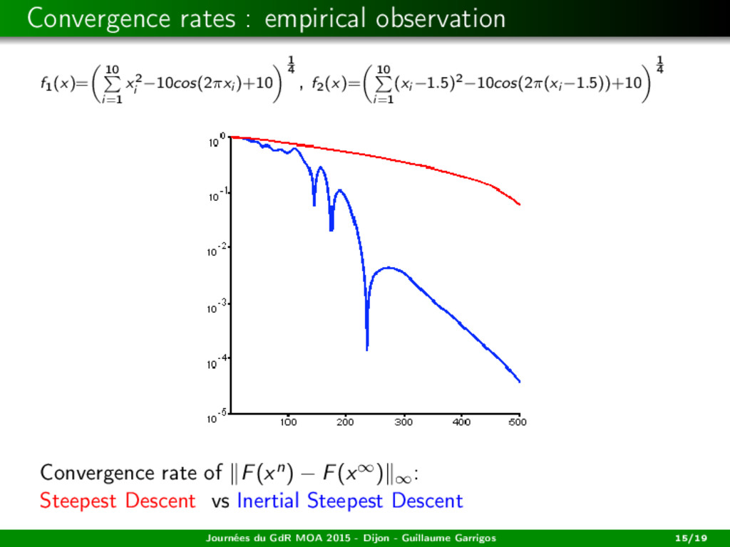 Convergence rates : empirical observation f1(x)...