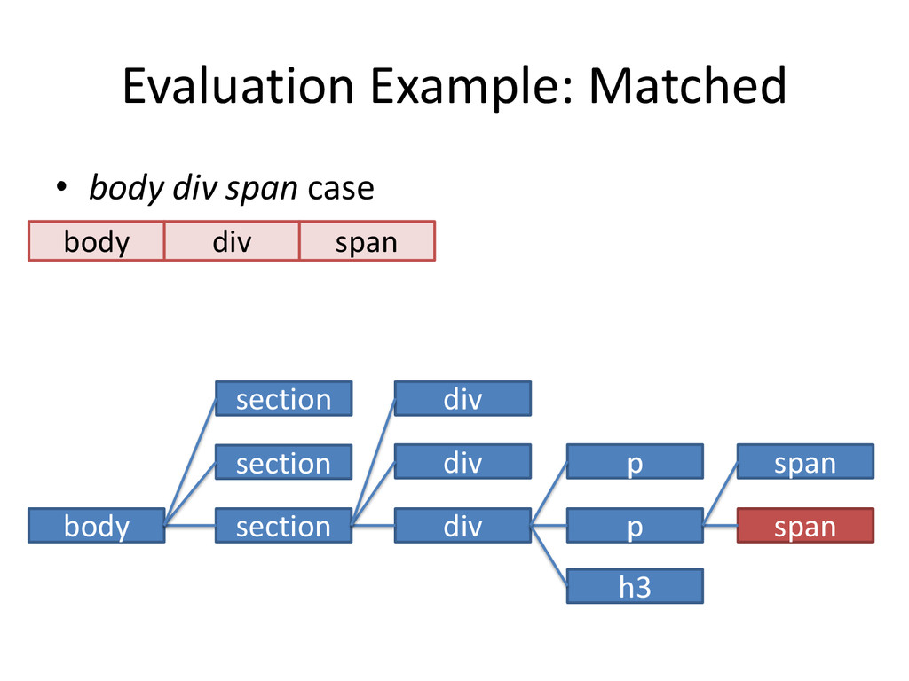 Evaluation Example: Matched • body div span cas...