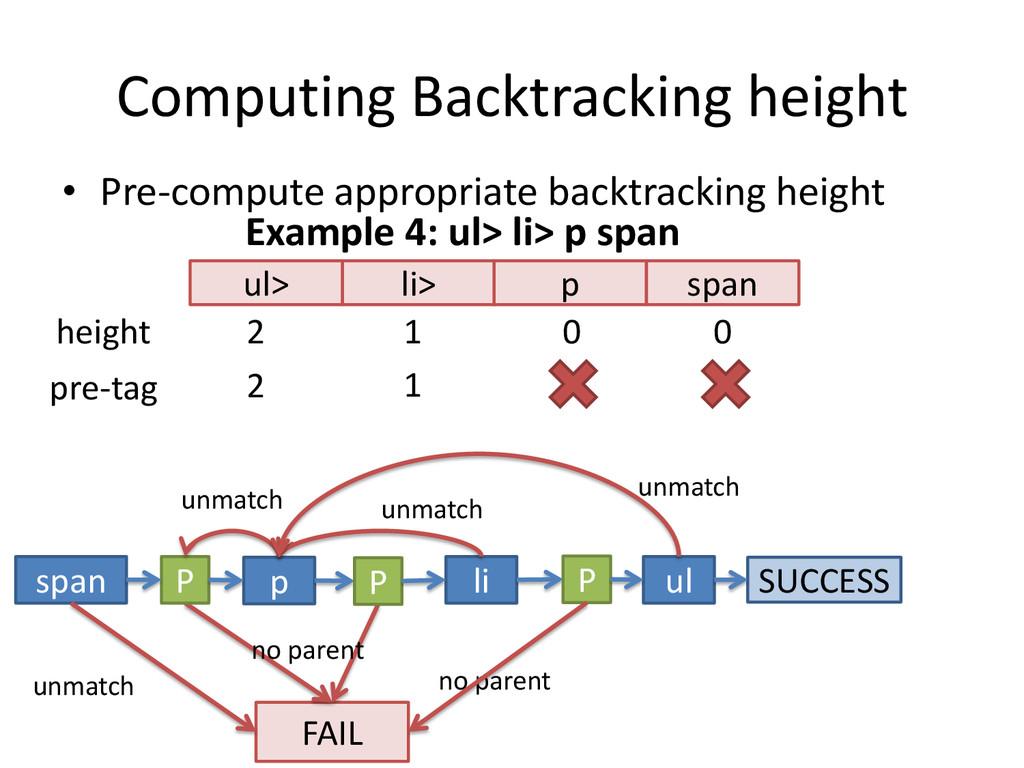 Computing Backtracking height • Pre-compute app...