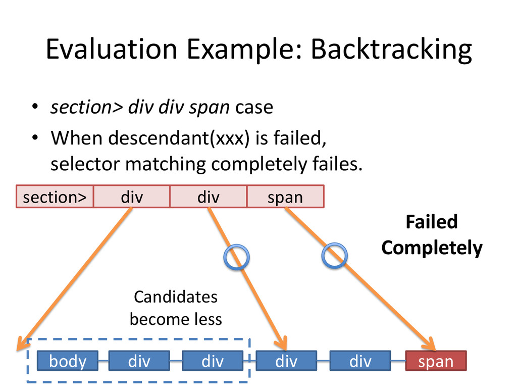 Evaluation Example: Backtracking • section> div...