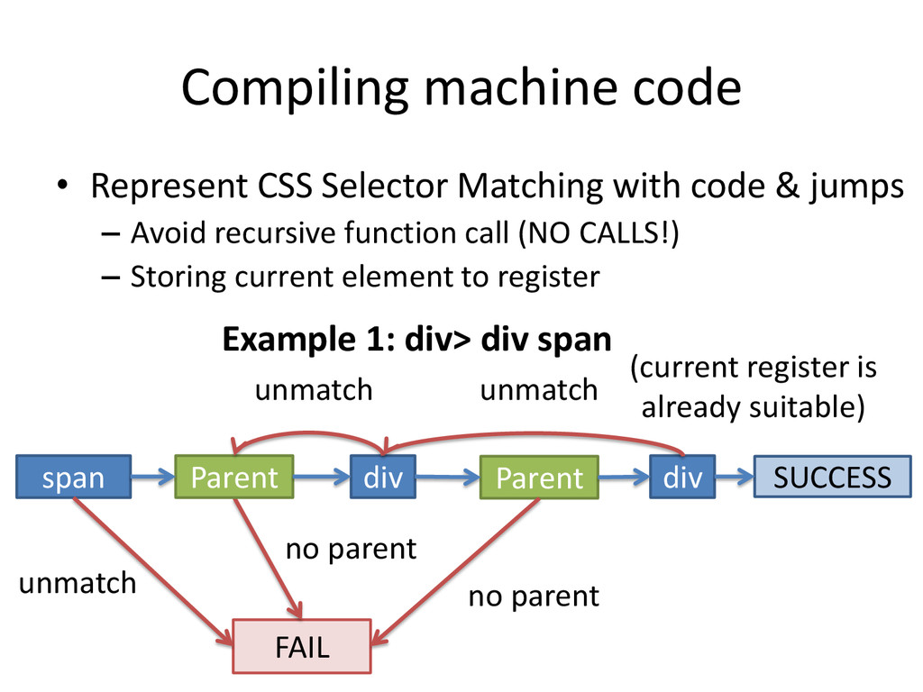 Compiling machine code • Represent CSS Selector...
