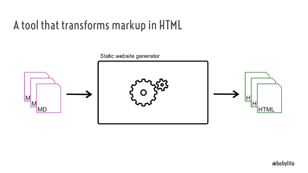 @bobylito A tool that transforms markup in HTML