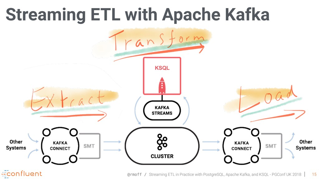@rmoff / Streaming ETL in Practice with Postgre...