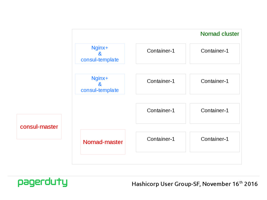 Hashicorp User Group-SF, November 16th 2016 Nom...