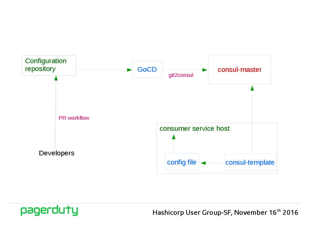 Configuration repository consul-master Hashicor...
