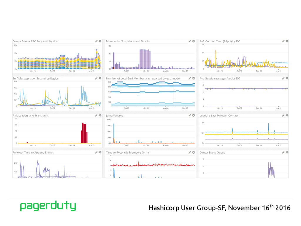 Hashicorp User Group-SF, November 16th 2016