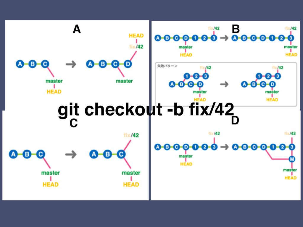 A B C D git checkout -b fix/42