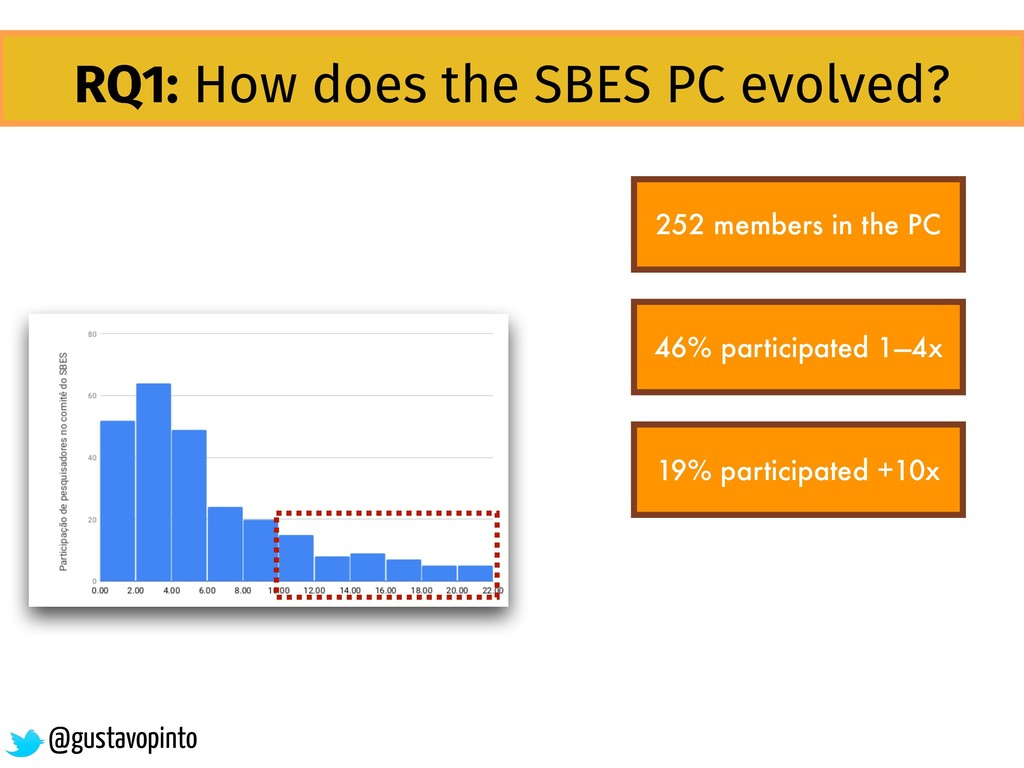 RQ1: How does the SBES PC evolved? 252 members ...