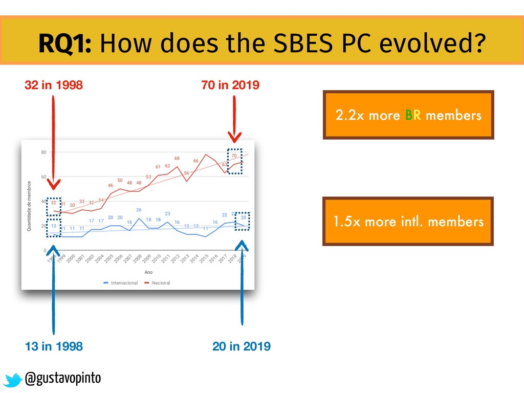 RQ1: How does the SBES PC evolved? 2.2x more BR...