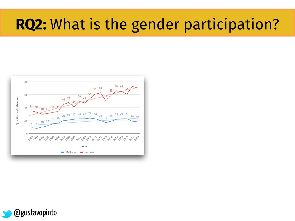 RQ2: What is the gender participation? @gustavo...