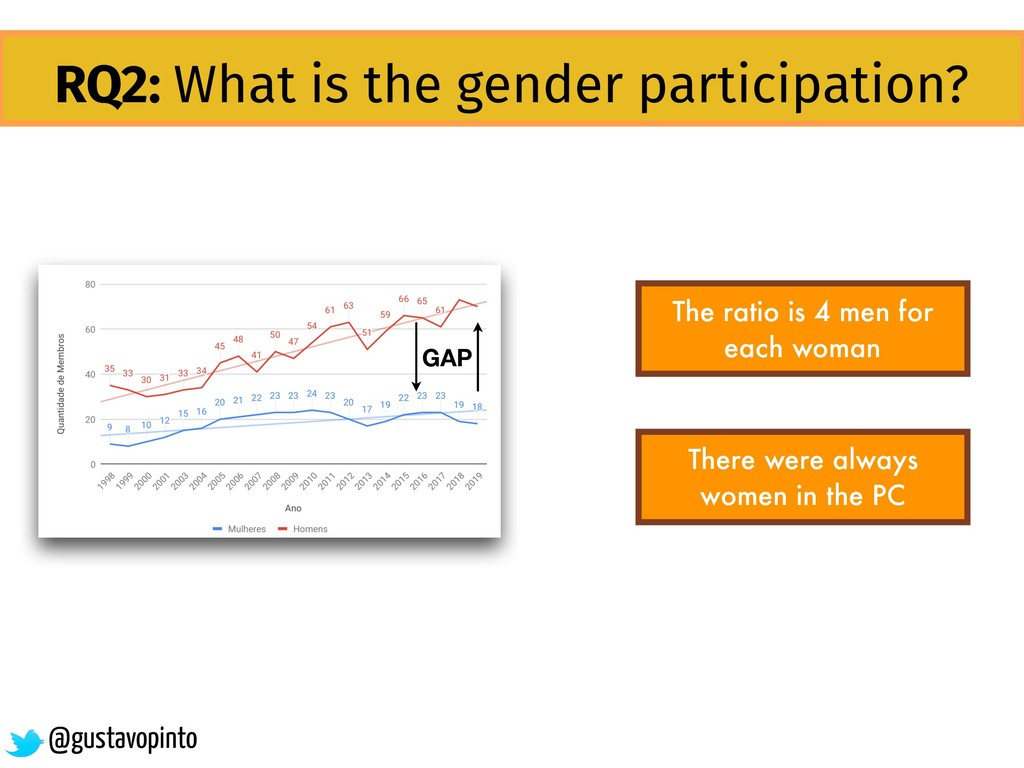 RQ2: What is the gender participation? The rati...