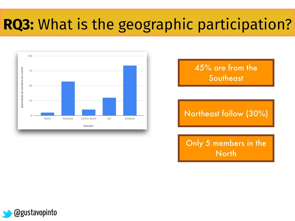 RQ3: What is the geographic participation? 45% ...