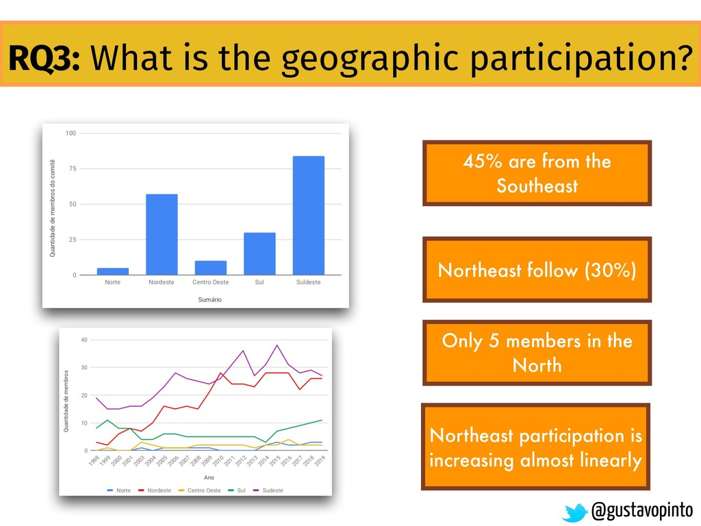 RQ3: What is the geographic participation? Nort...