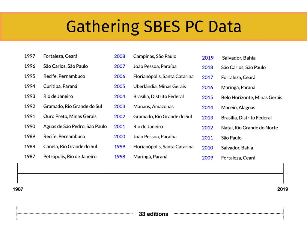 1987 2019 33 editions Gathering SBES PC Data