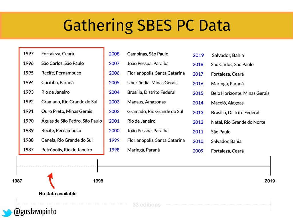 33 editions Gathering SBES PC Data 1987 2019 19...