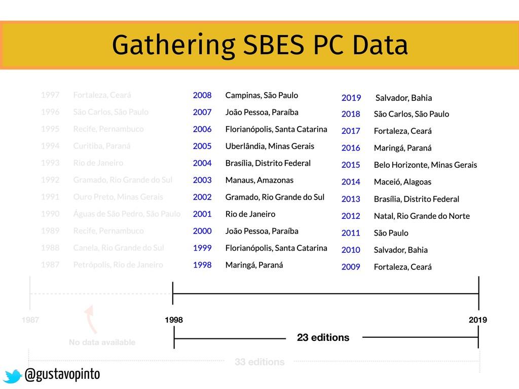 1987 2019 1998 23 editions Gathering SBES PC Da...