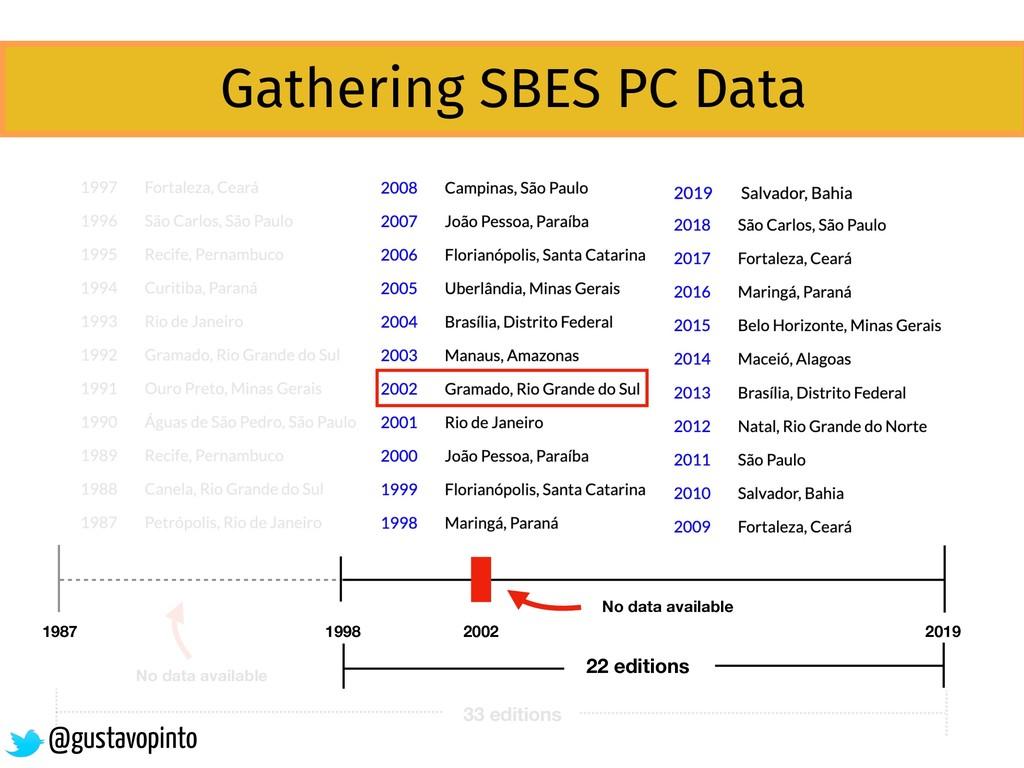 1987 2019 1998 22 editions Gathering SBES PC Da...