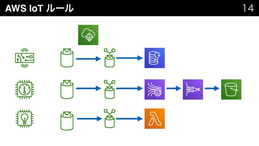 AWS IoT ϧʔϧ