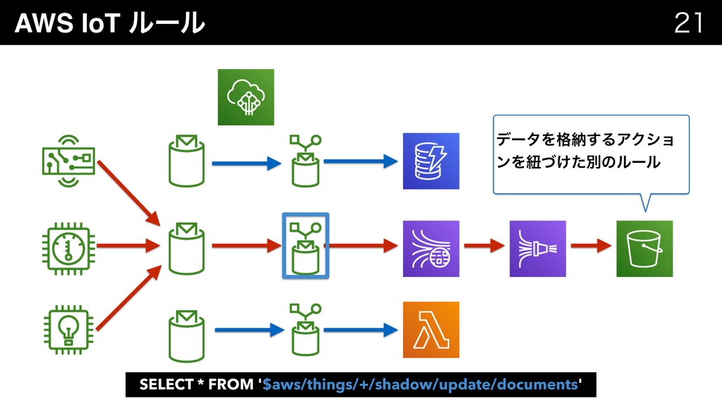 AWS IoT ϧʔϧ   SELECT * FROM '$aws/things/+/s...