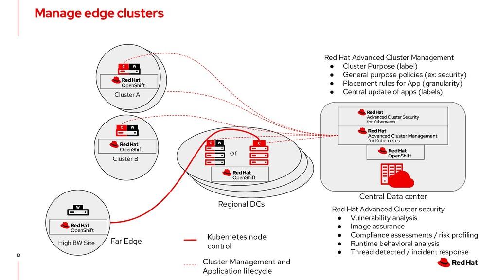 13 13 Manage edge clusters C W C W C W Central ...