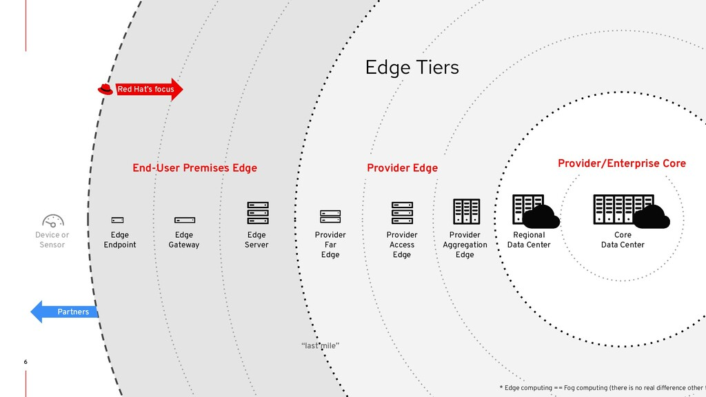 STRICTLY INTERNAL ONLY Provider Edge Provider/E...