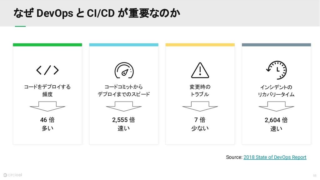 11 なぜ DevOps と CI/CD が重要なのか Source: 2018 State ...