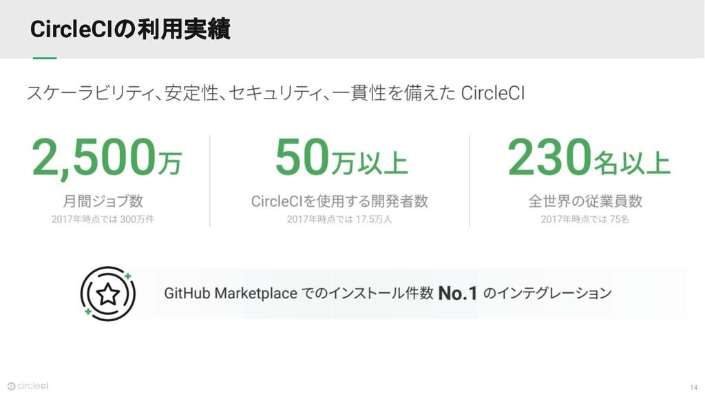 14 CircleCIの利用実績
