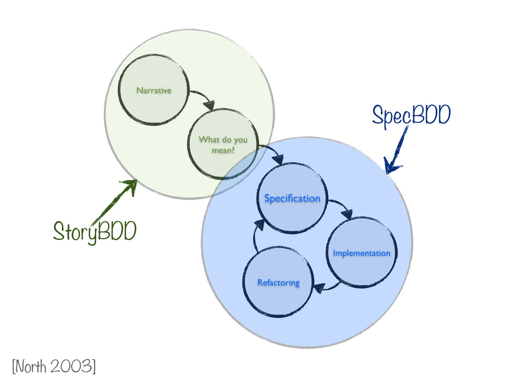 Narrative What do you mean? Specification Implem...