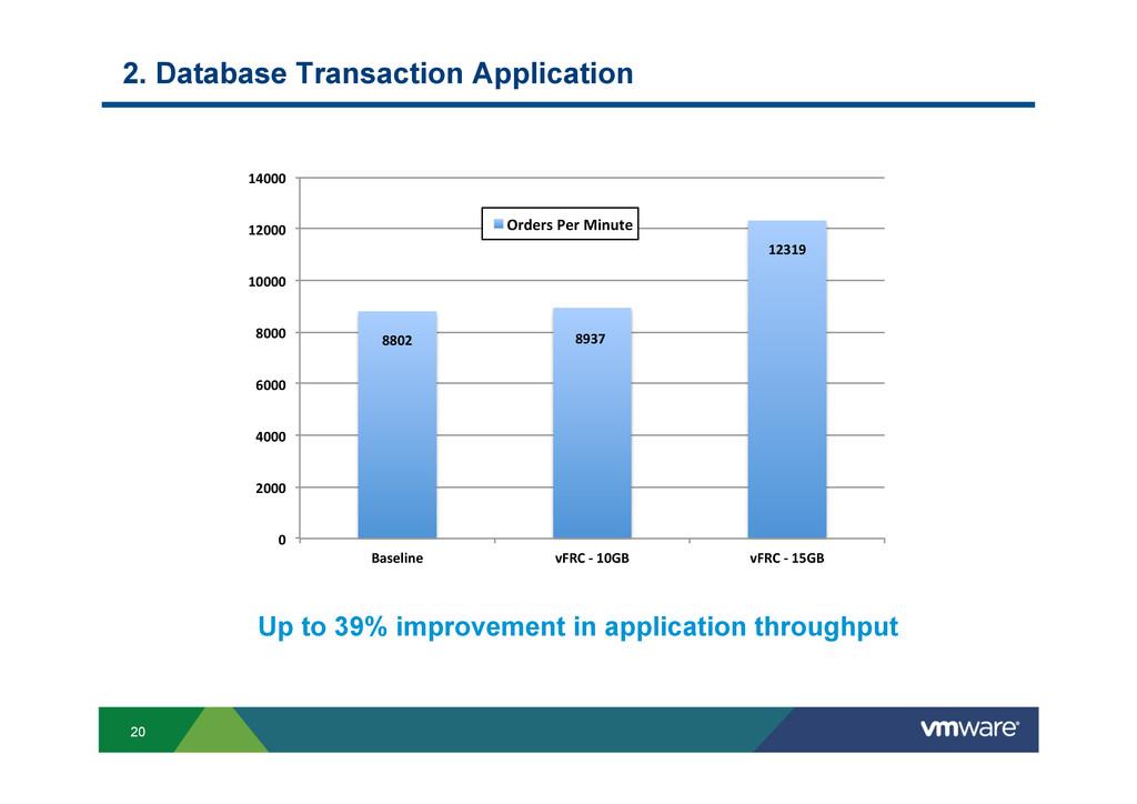 20 2. Database Transaction Application 8802$ 89...
