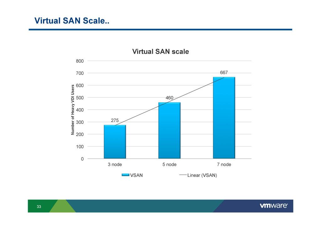 33 Virtual SAN Scale.. 275 460 667 0 100 200 30...