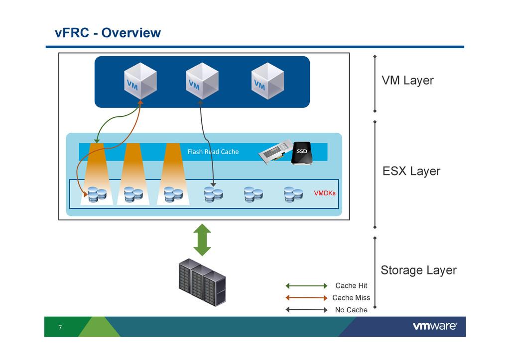 7 vFRC - Overview Flash Read Cache VMDKs ...