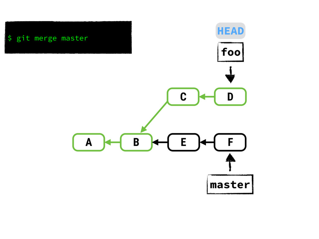 A B D E C F master foo $ git merge master HEAD