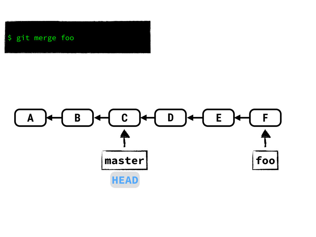 A B C E D foo master F HEAD $ git merge foo