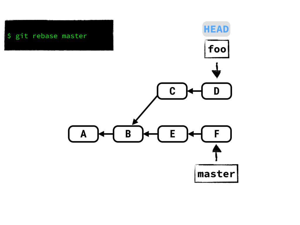 $ git rebase master A B D E C F master foo HEAD