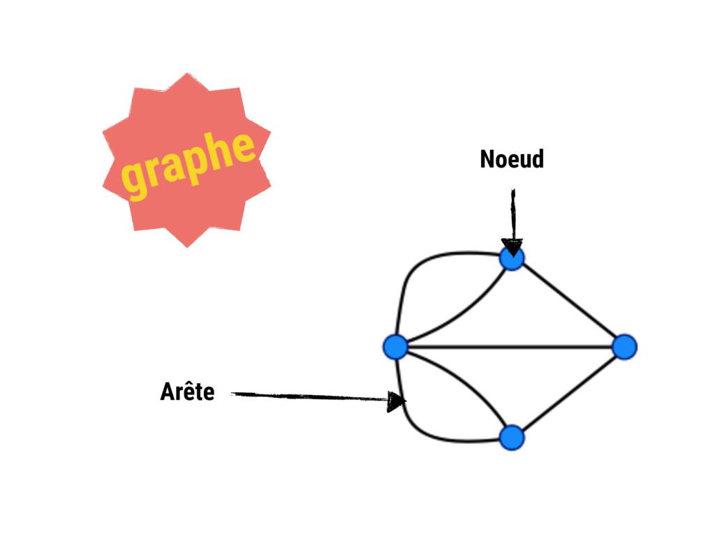 Arête Noeud graphe
