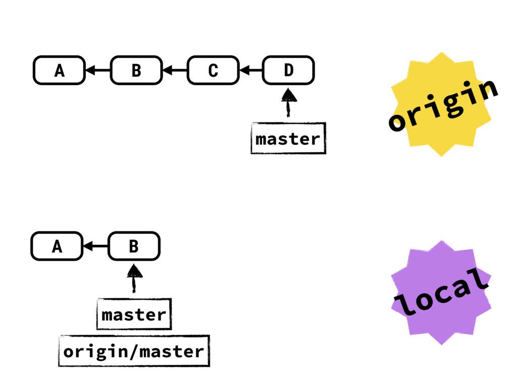 A B C D master A B master origin local origin/m...