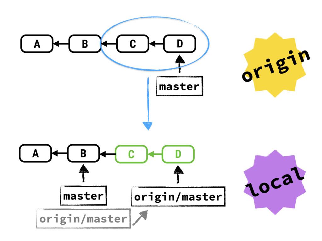 A B C D master A B master C D origin/master ori...