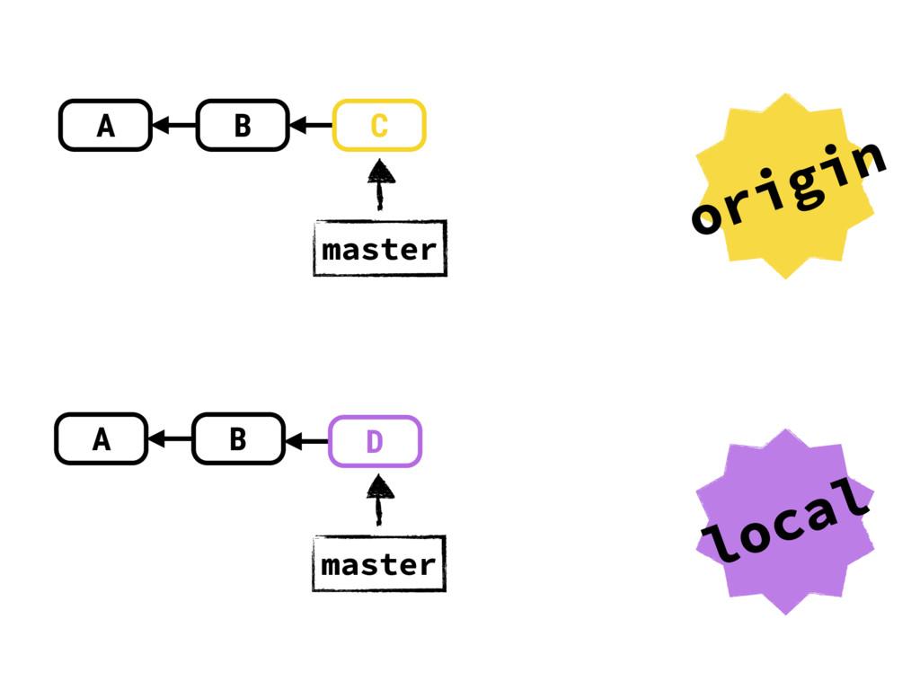 A B master A B master origin local C D