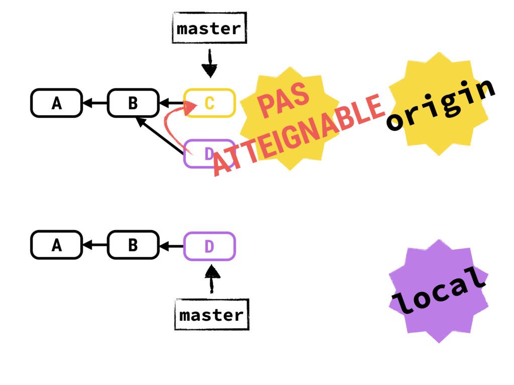 A B master A B master A B A B origin local C D ...