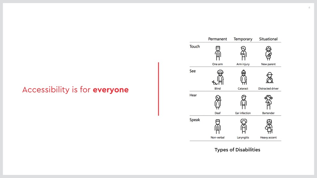 6 Accessibility is for everyone Types of Disabi...