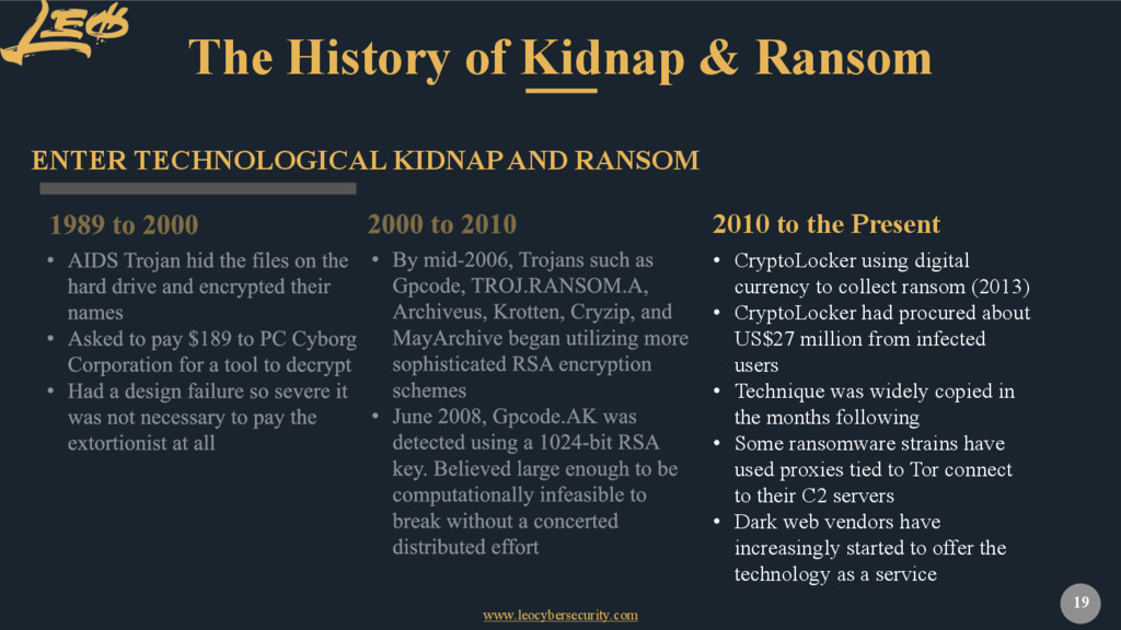 www.leocybersecurity.com 19 The History of Kidn...