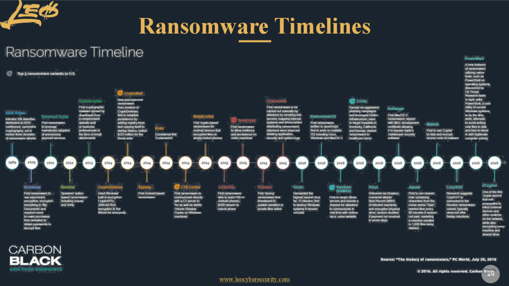 www.leocybersecurity.com 20 Ransomware Timelines