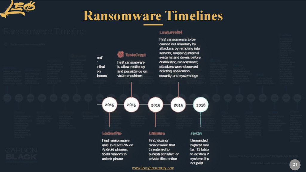 www.leocybersecurity.com 21 Ransomware Timelines