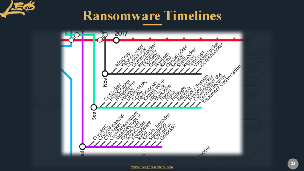 www.leocybersecurity.com 23 Ransomware Timelines