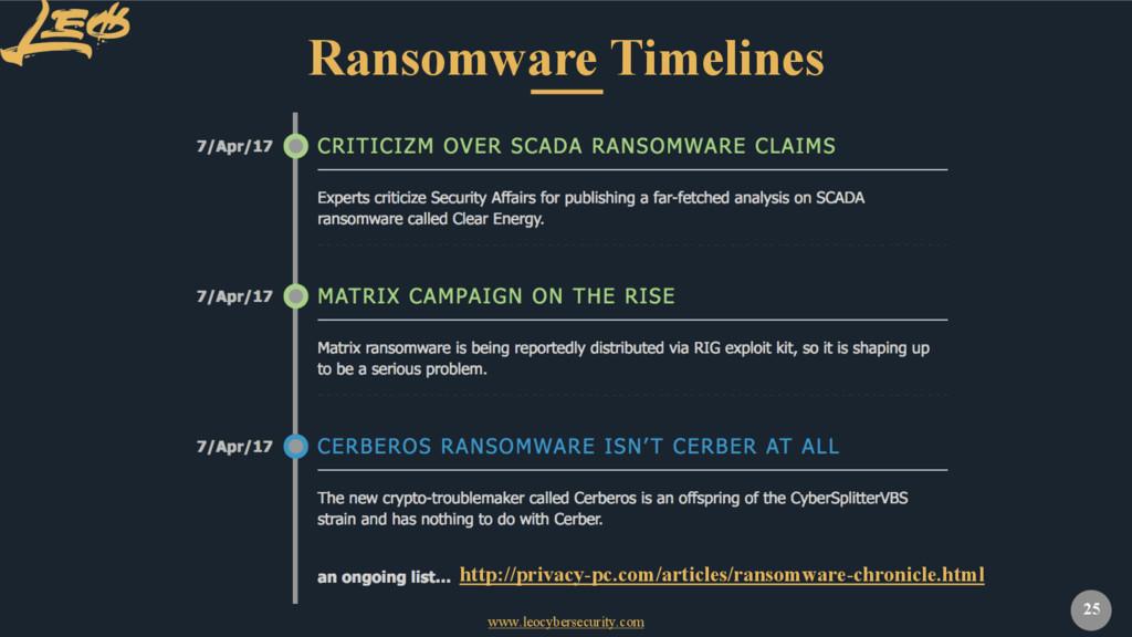 www.leocybersecurity.com 25 Ransomware Timeline...