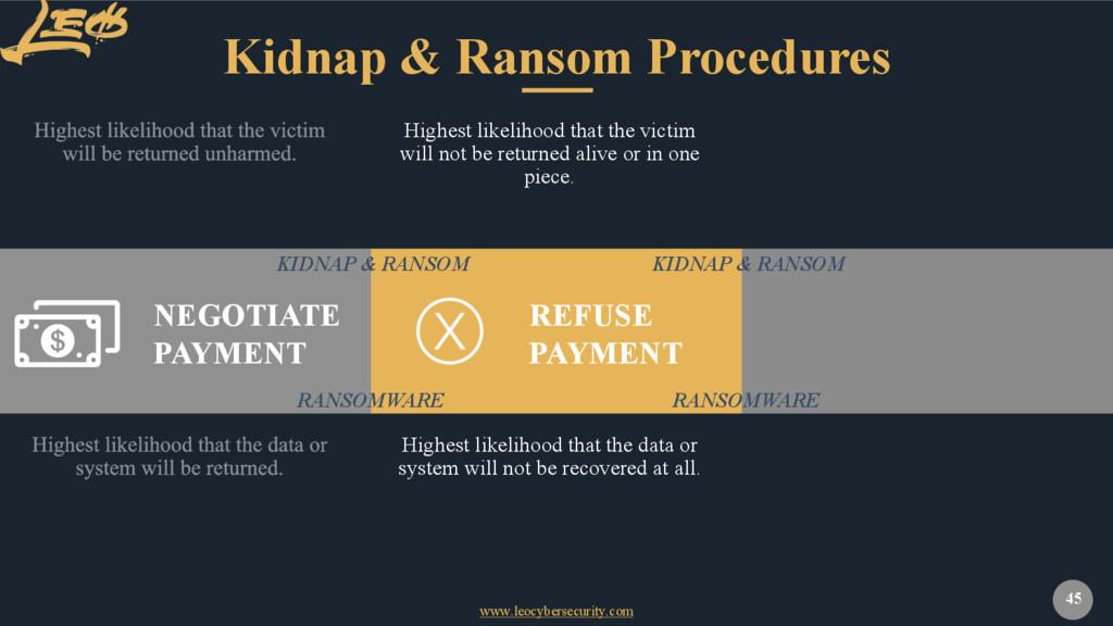 www.leocybersecurity.com 45 Kidnap & Ransom Pro...